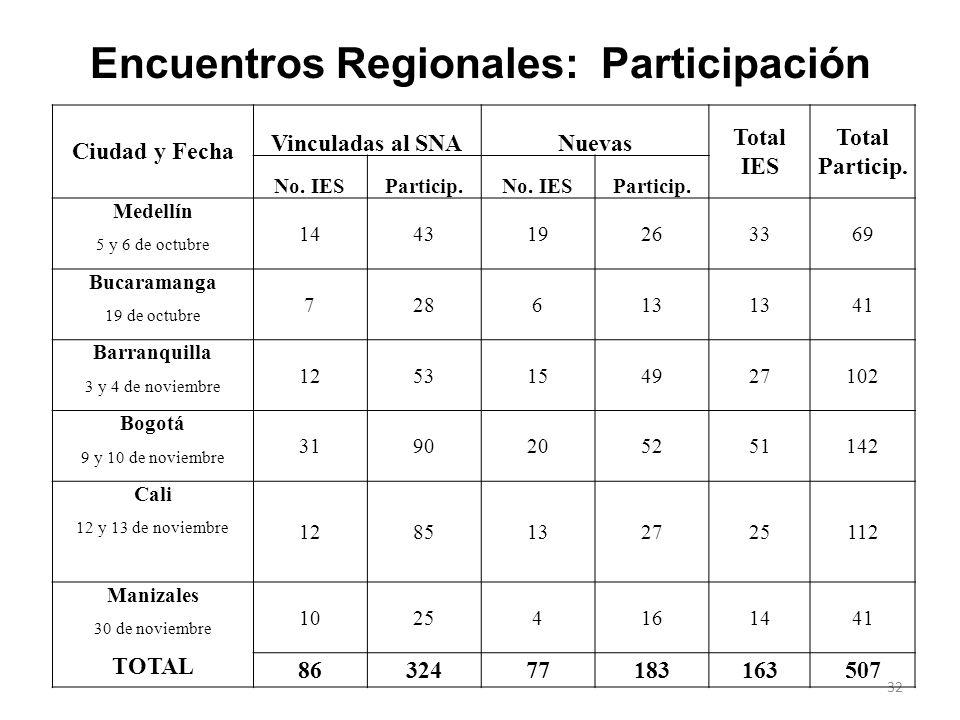 31 Objetivos de los Encuentros Regionales a)Fortalecer la cultura de la calidad y la evaluación con fines de acreditación. b)Analizar con la comunidad