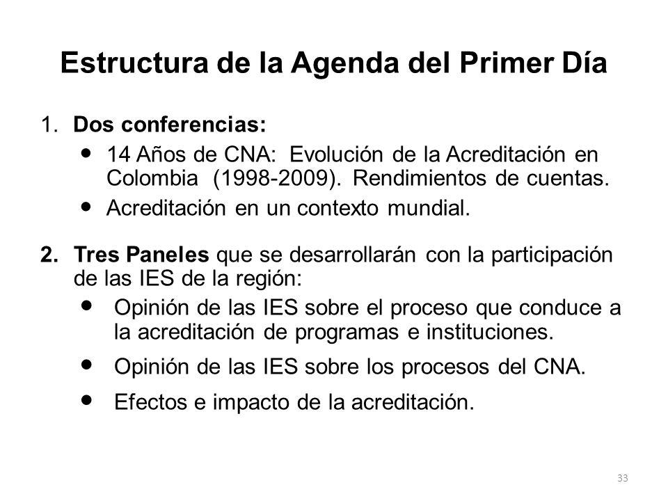 32 Encuentros Regionales: Participación Ciudad y Fecha Vinculadas al SNANuevas Total IES Total Particip. No. IESParticip.No. IESParticip. Medellín 144
