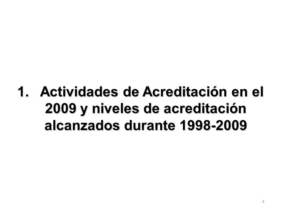14 Evoluci ó n de la Acreditaci ó n por Á rea del Conocimiento y por A ñ o: 1998-2009