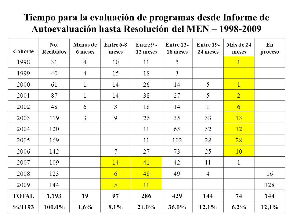 Año: 20052006200720082009 Tot Rec Tot Eval. Prog. en Proc RecEvlRecEvlRecEvlRecEvlRecEvl 1998 (3) 31 0 1999 (1) 40 0 2000 (2) 61 0 2001 (3) 87 0 2002
