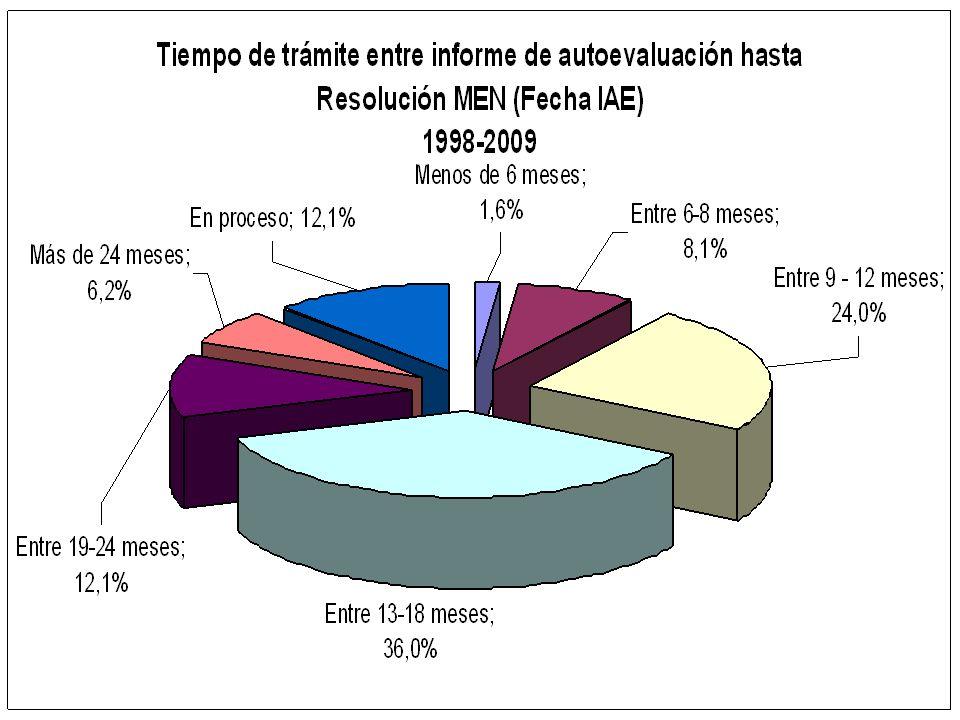 Tiempo para la evaluación de programas desde Informe de Autoevaluación hasta Resolución del MEN – 1998-2009 Cohorte No. Recibidos Menos de 6 meses Ent
