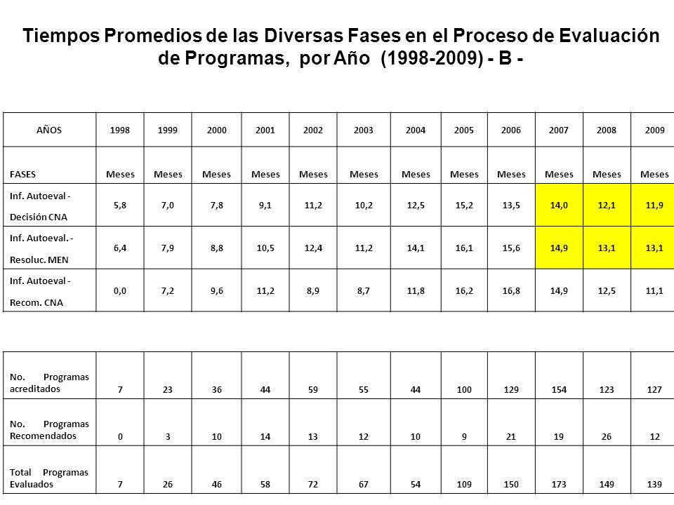 Tiempos Promedios de las Diversas Fases en el Proceso de Evaluación de Programas, por Año (1998-2009) – A - AÑOS19981999200020012002200320042005200620