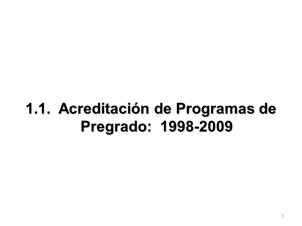 25 Años 2001-2005 Años 2006-2009 TOTAL EN PROCESO PúblicaPrivadaPúblicaPrivada Universidades1061661012 Instituciones Universitarias 0000001 Instituciones Técnicas y Tecnológicas 0111000 TOTAL ACREDITADAS10717 7 10 13 EVOLUCIÓN DE LOS PROCESOS DE ACREDITACIÓN INSTITUCIONAL 2001- 2009
