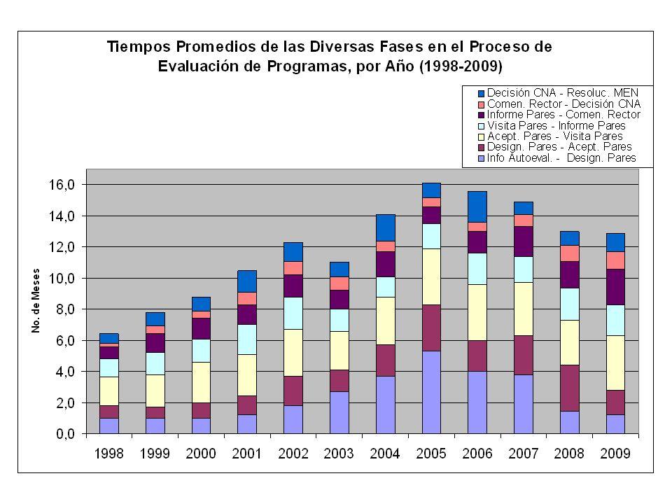 Tiempos Promedios de las Diversas Fases en el Proceso de Evaluación de Programas, por Año (1998-2009) - B - AÑOS19981999200020012002200320042005200620