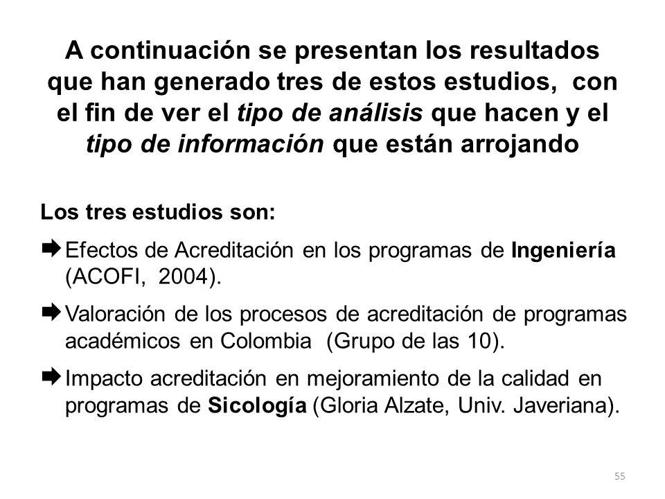 54 Estudios sobre Impacto realizados en Colombia (7 estudios): 1.Estudio de ASCÚN sobre la percepción de las universidades del Sistema de Aseguramient