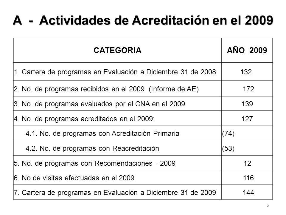 6 CATEGORIAAÑO 2009 1.Cartera de programas en Evaluación a Diciembre 31 de 2008132 2.
