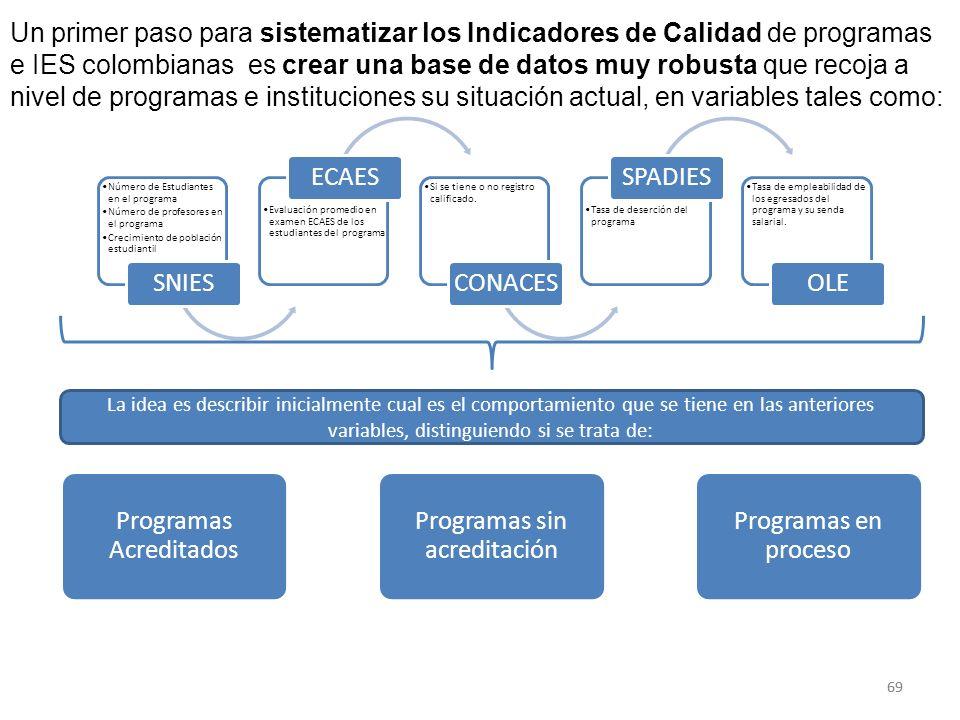 68 Pasos que se están dando para fortalecer el Sistema de Información del CNA 1.Establecer el módulo CNA-SACES. 2.Uno de los módulos del CNA-SACES se