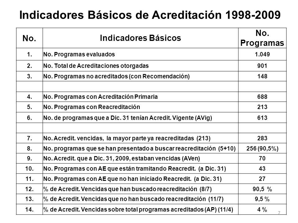 6 CATEGORIAAÑO 2009 1. Cartera de programas en Evaluación a Diciembre 31 de 2008132 2. No. de programas recibidos en el 2009 (Informe de AE) 172 3. No