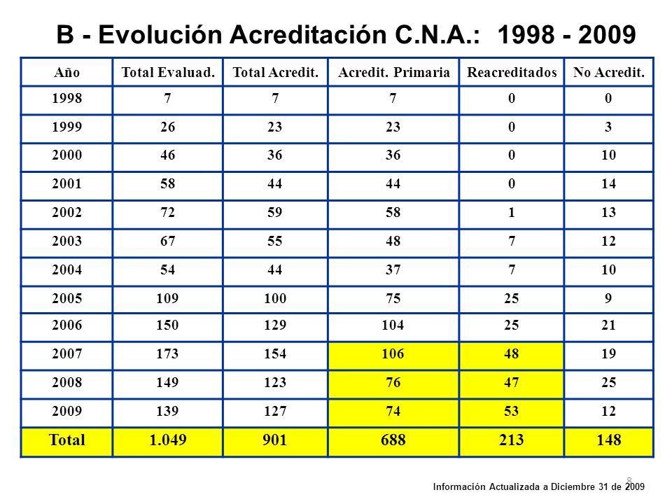 Tiempos Promedios de las Diversas Fases en el Proceso de Evaluación de Programas, por Año (1998-2009) – A - AÑOS199819992000200120022003200420052006200720082009 FASESMeses Info Autoeval.
