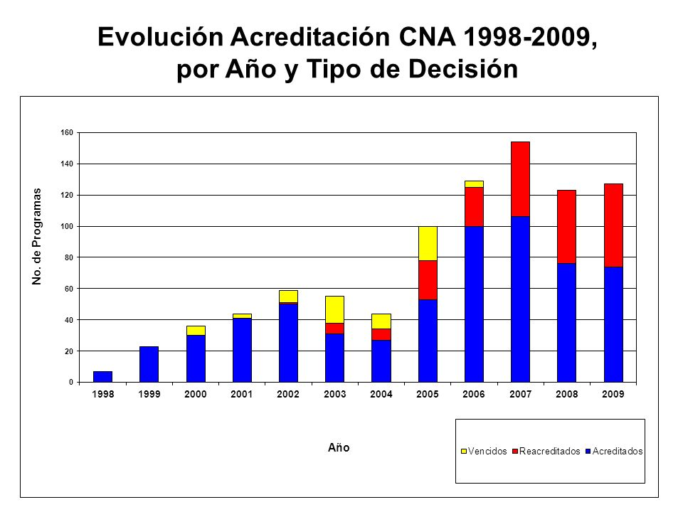 8 AñoTotal Evaluad.Total Acredit. Acredit. PrimariaReacreditadosNo Acredit. 199877700 19992623 03 20004636 010 20015844 014 2002725958113 200367554871
