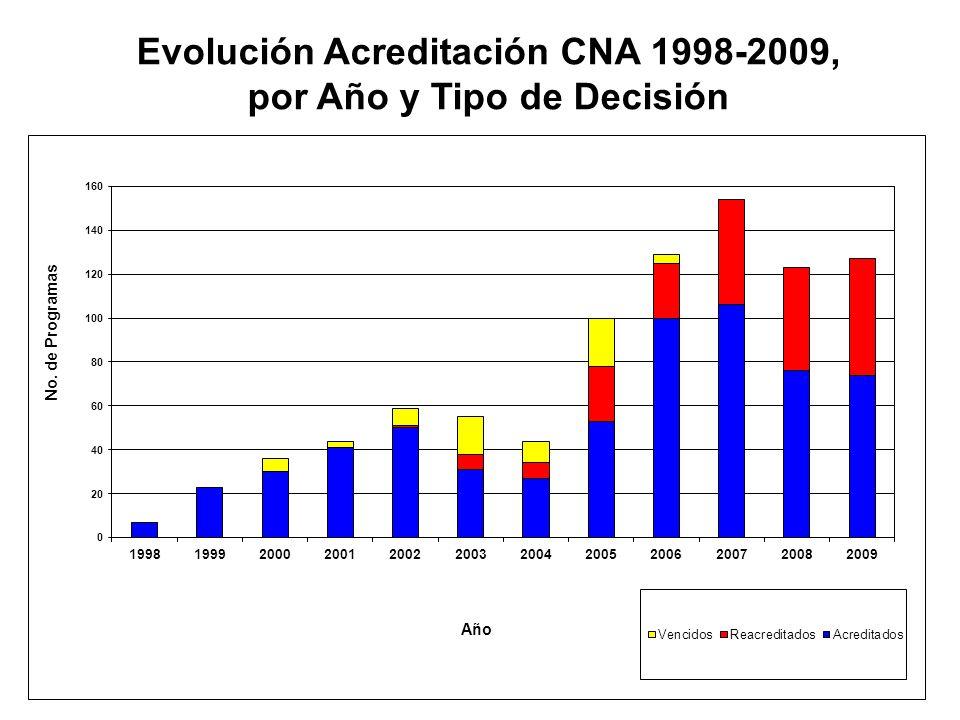 Tiempos Promedios de las Diversas Fases en el Proceso de Evaluación de Programas, por Año (1998-2009) - B - AÑOS199819992000200120022003200420052006200720082009 FASESMeses Inf.