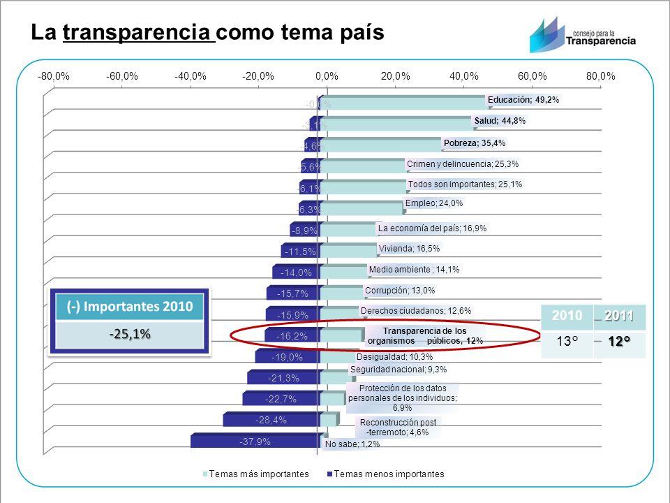 La transparencia como tema país201112° 2010 13°