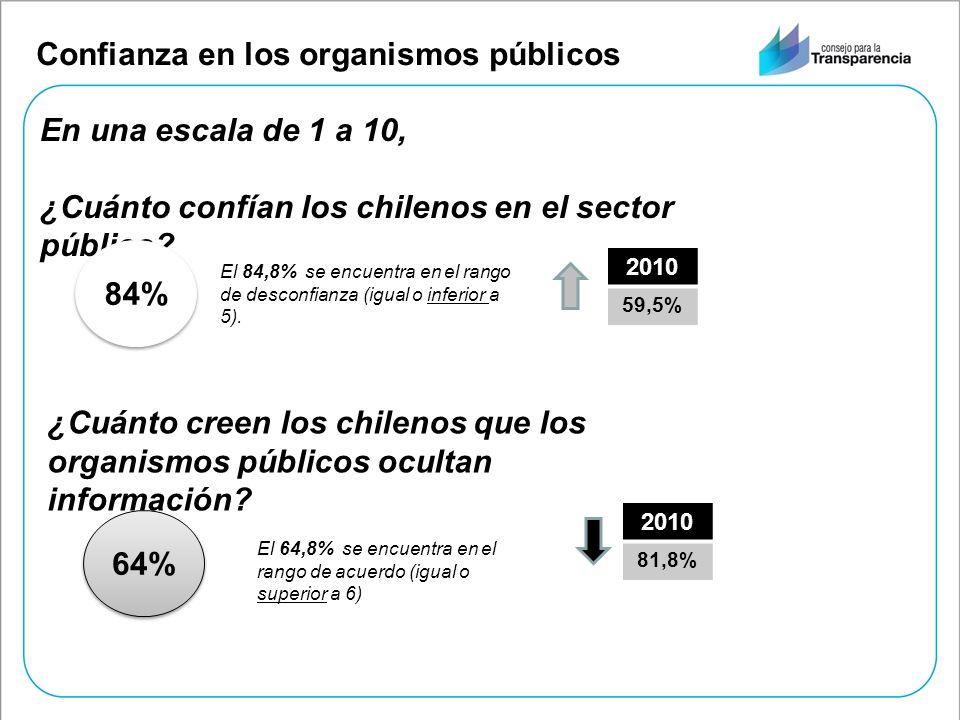 Confianza en los organismos públicos En una escala de 1 a 10, ¿Cuánto confían los chilenos en el sector público? 84% El 84,8% se encuentra en el rango