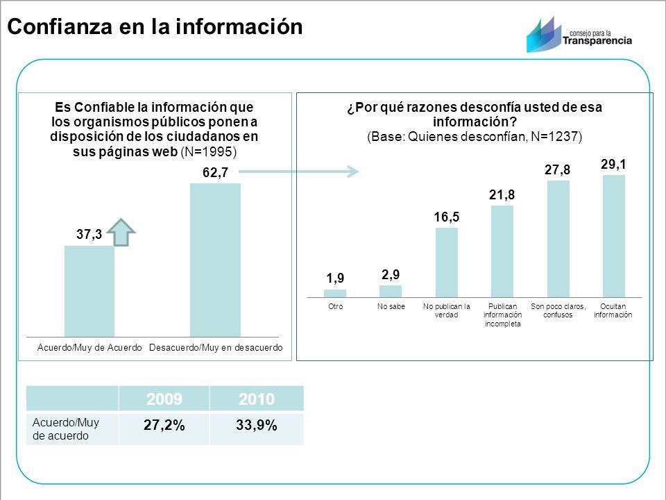 Confianza en la información 20092010 Acuerdo/Muy de acuerdo 27,2%33,9%