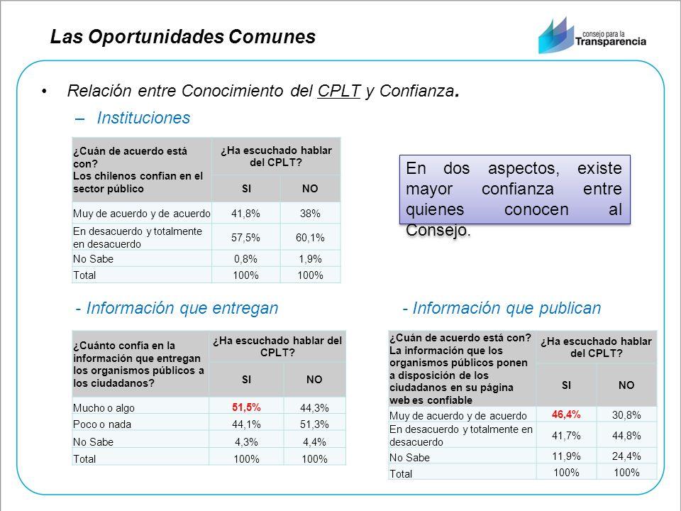 Relación entre Conocimiento del CPLT y Confianza. –Instituciones - Información que entregan - Información que publican ¿Cuánto confía en la informació