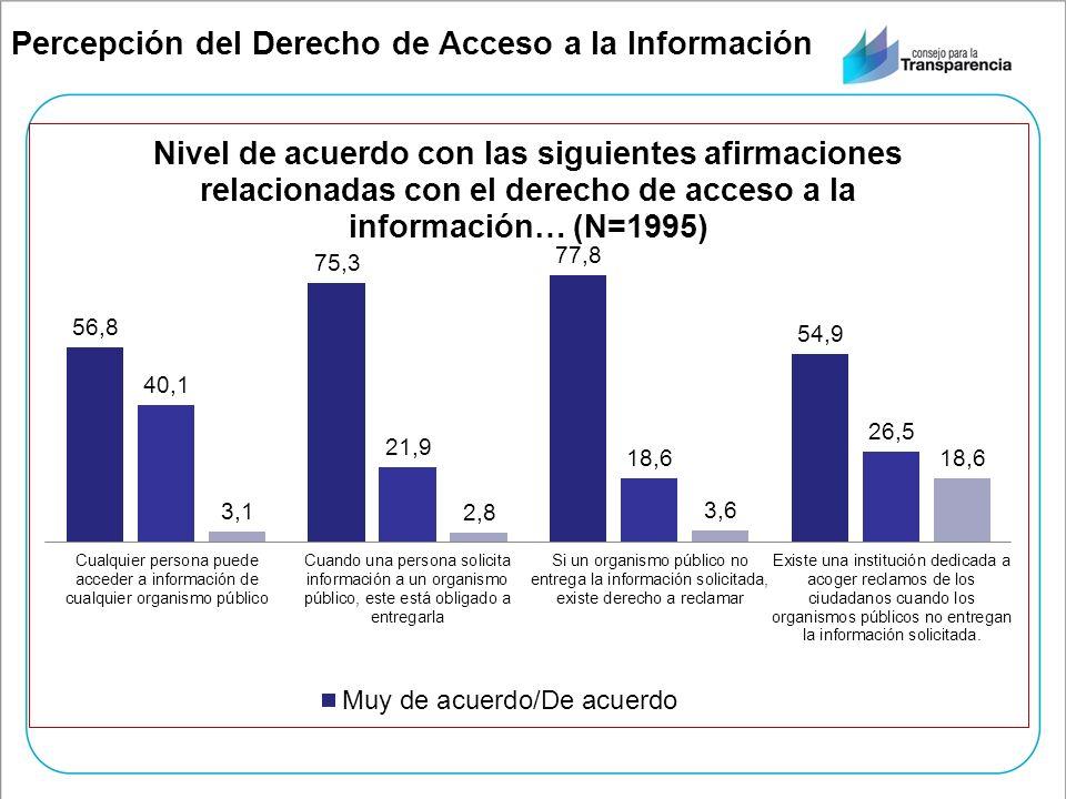 Percepción del Derecho de Acceso a la Información