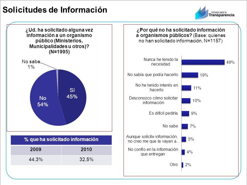 % que ha solicitado información 20092010 44,3%32,5% Solicitudes de Información