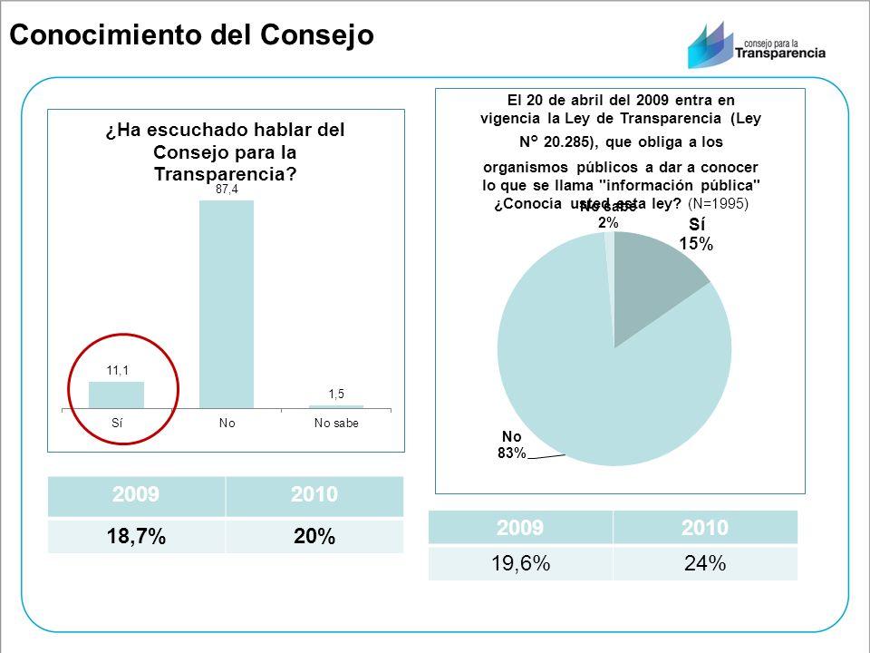 Conocimiento del Consejo 20092010 18,7%20% 20092010 19,6%24%