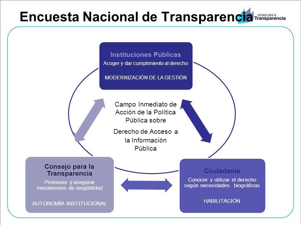 Encuesta Nacional de Transparencia Instituciones Públicas Acoger y dar cumplimiento al derecho MODERNIZACIÓN DE LA GESTIÓN Ciudadanía Conocer y utiliz