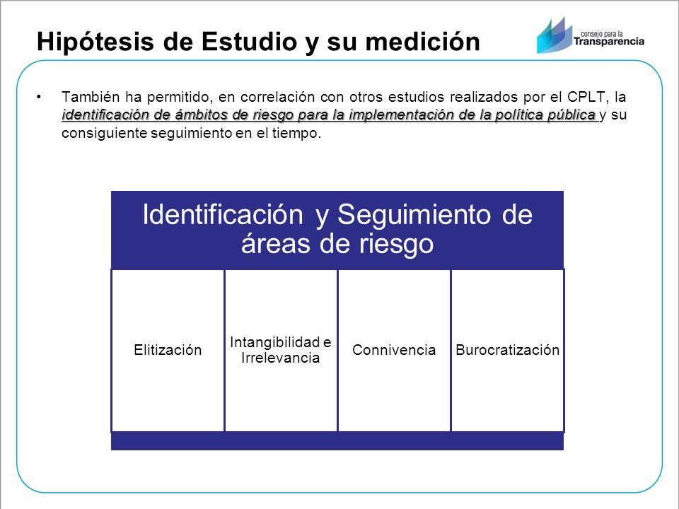 Hipótesis de Estudio y su medición identificación de ámbitos de riesgo para la implementación de la política públicaTambién ha permitido, en correlaci
