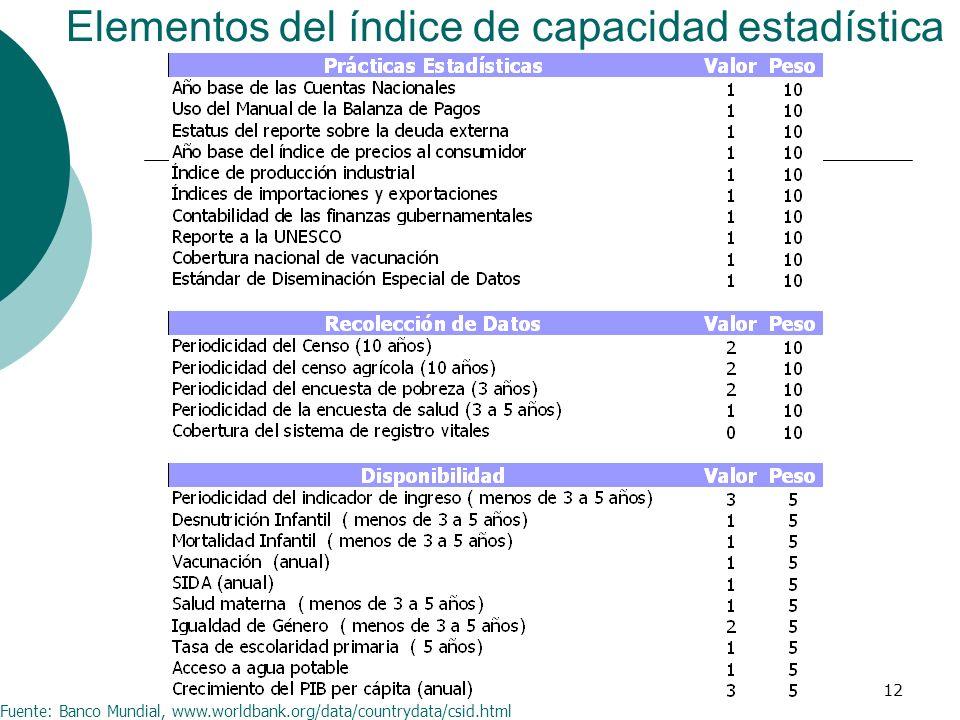 12 Elementos del índice de capacidad estadística Fuente: Banco Mundial, www.worldbank.org/data/countrydata/csid.html