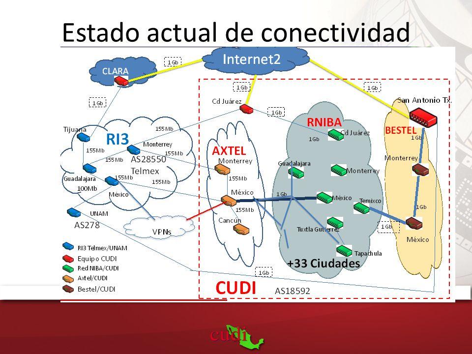 Estado actual de conectividad