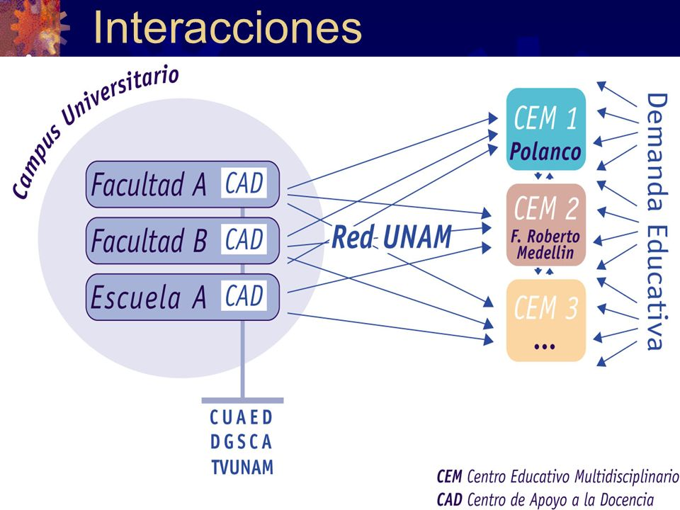 10 Interacciones