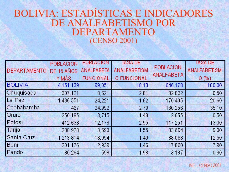 BOLIVIA: ESTADÍSTICAS E INDICADORES DE ANALFABETISMO POR DEPARTAMENTO (CENSO 2001) INE – CENSO 2001