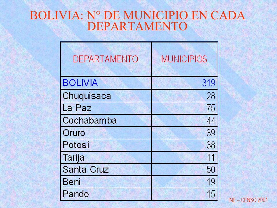 BOLIVIA: N° DE MUNICIPIO EN CADA DEPARTAMENTO INE – CENSO 2001