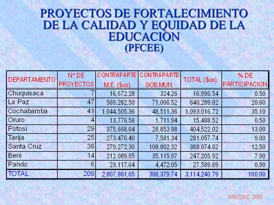 PROYECTOS DE FORTALECIMIENTO DE LA CALIDAD Y EQUIDAD DE LA EDUCACION (PFCEE) MIN.EDUC. 2003