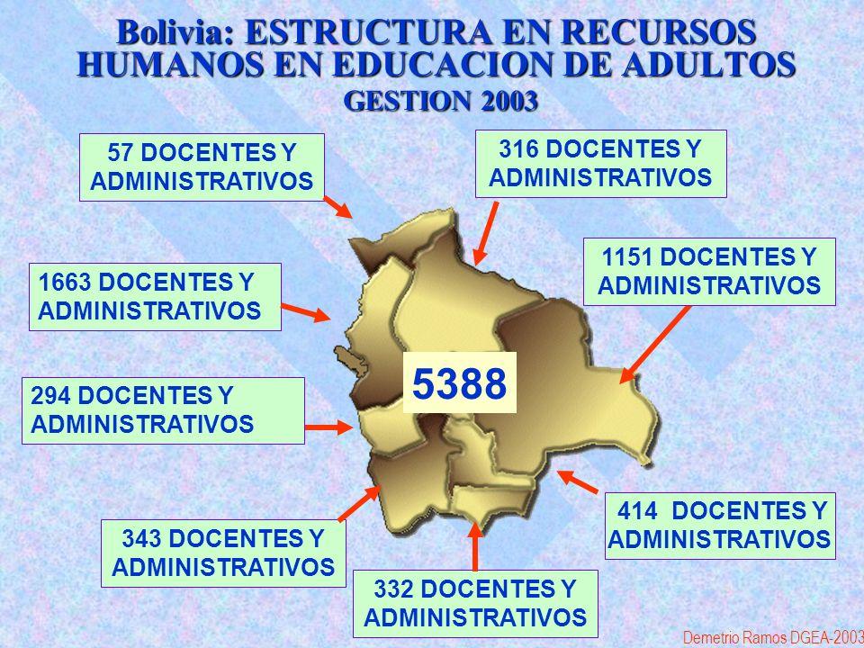 Bolivia: ESTRUCTURA EN RECURSOS HUMANOS EN EDUCACION DE ADULTOS GESTION 2003 5388 316 DOCENTES Y ADMINISTRATIVOS 343 DOCENTES Y ADMINISTRATIVOS 332 DOCENTES Y ADMINISTRATIVOS 1663 DOCENTES Y ADMINISTRATIVOS 294 DOCENTES Y ADMINISTRATIVOS 414 DOCENTES Y ADMINISTRATIVOS 57 DOCENTES Y ADMINISTRATIVOS 1151 DOCENTES Y ADMINISTRATIVOS Demetrio Ramos DGEA-2003