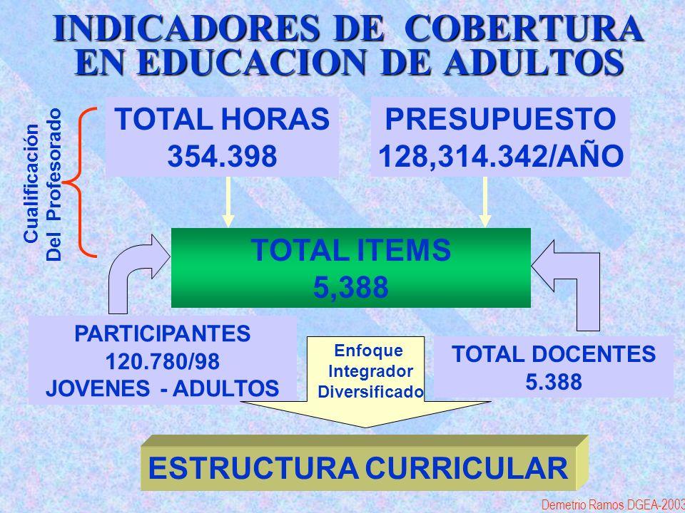 INDICADORES DE COBERTURA EN EDUCACION DE ADULTOS TOTAL ITEMS 5,388 PARTICIPANTES 120.780/98 JOVENES - ADULTOS TOTAL DOCENTES 5.388 ESTRUCTURA CURRICULAR PRESUPUESTO 128,314.342/AÑO TOTAL HORAS 354.398 Enfoque Integrador Diversificado Cualificación Del Profesorado Demetrio Ramos.DGEA-2003