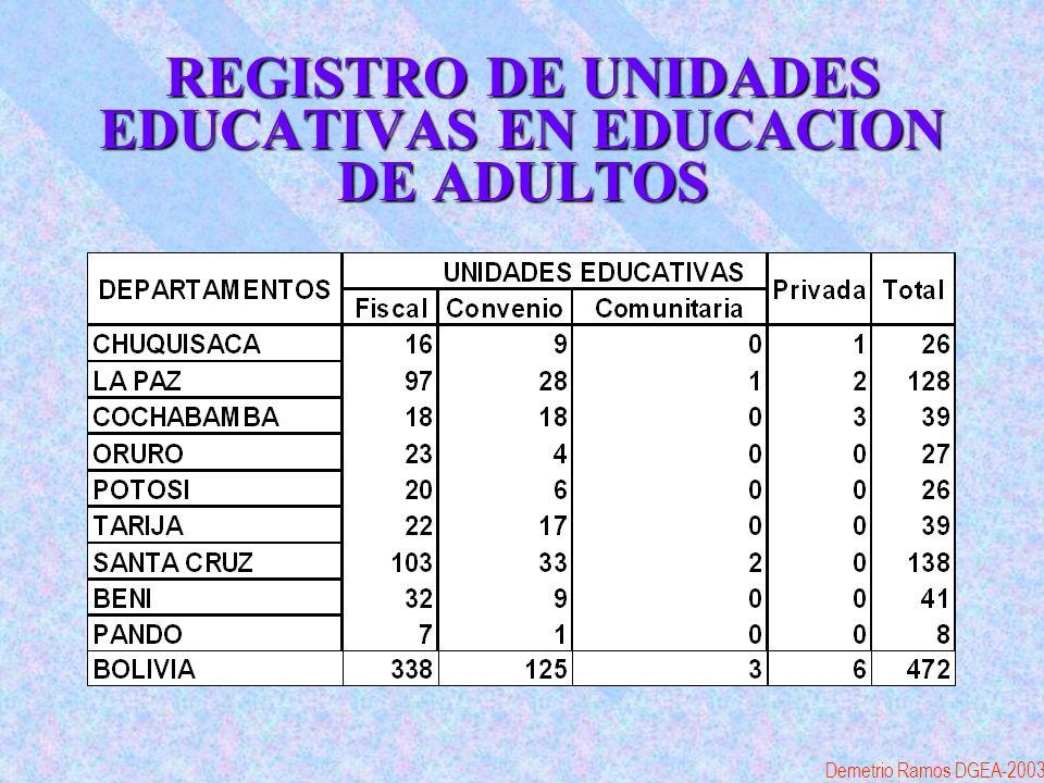 REGISTRO DE UNIDADES EDUCATIVAS EN EDUCACION DE ADULTOS Demetrio Ramos DGEA-2003