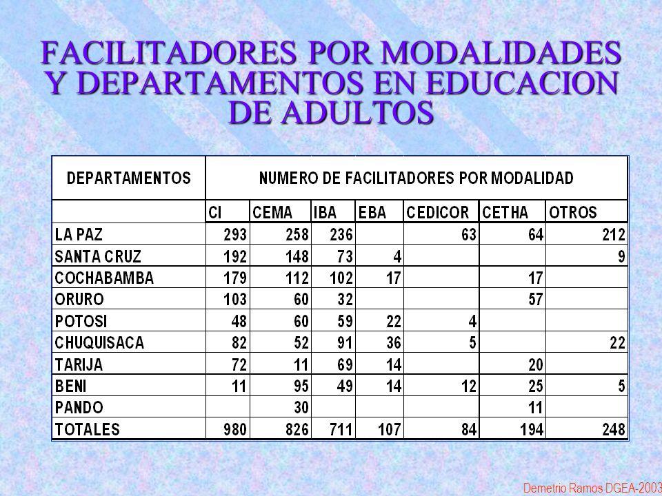 FACILITADORES POR MODALIDADES Y DEPARTAMENTOS EN EDUCACION DE ADULTOS Demetrio Ramos DGEA-2003