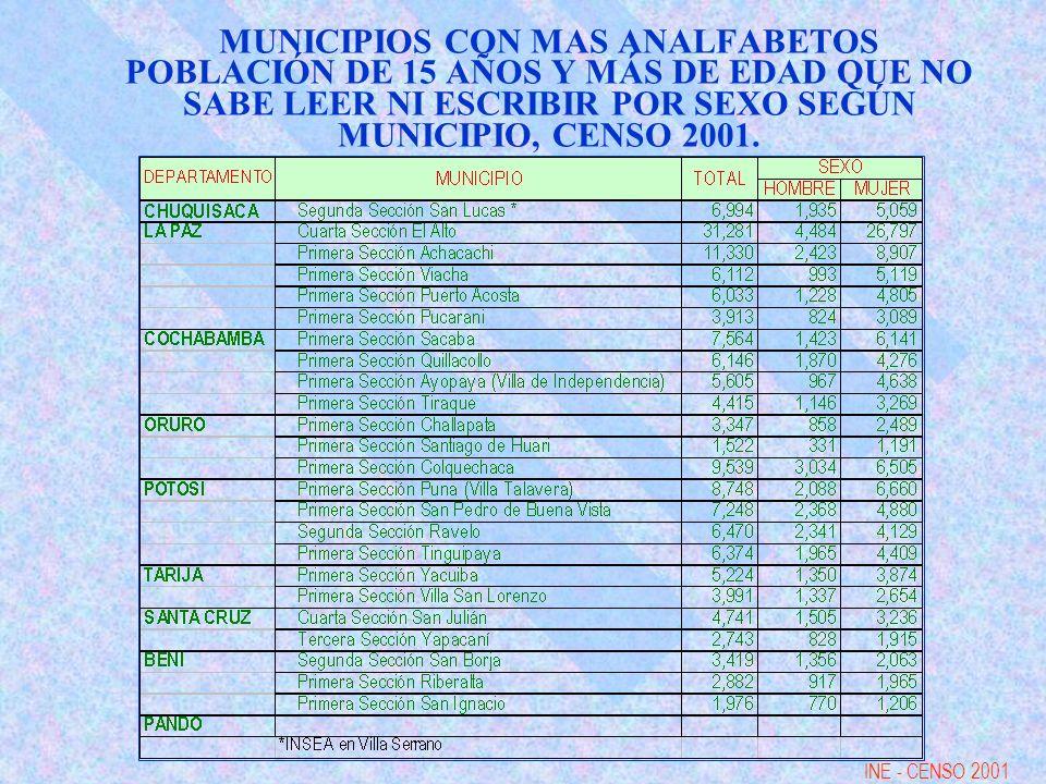 MUNICIPIOS CON MAS ANALFABETOS POBLACIÓN DE 15 AÑOS Y MÁS DE EDAD QUE NO SABE LEER NI ESCRIBIR POR SEXO SEGÚN MUNICIPIO, CENSO 2001.