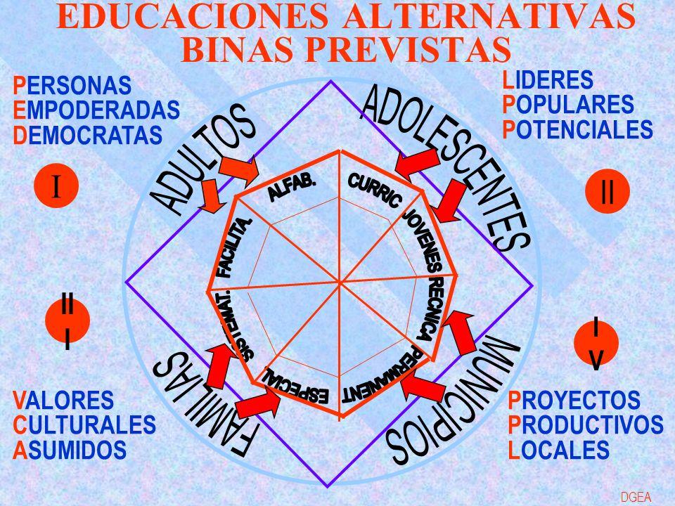 EDUCACIONES ALTERNATIVAS BINAS PREVISTAS PERSONAS EMPODERADAS DEMOCRATAS VALORES CULTURALES ASUMIDOS LIDERES POPULARES POTENCIALES PROYECTOS PRODUCTIVOS LOCALES I IVIV II I II DGEA