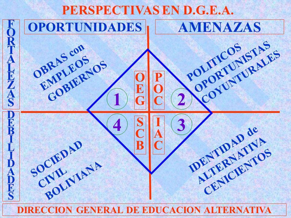 OPORTUNIDADES AMENAZAS FORTALEZASFORTALEZAS DEBILIDADESDEBILIDADES DIRECCION GENERAL DE EDUCACION ALTERNATIVA POLITICOS OPORTUNISTAS COYUNTURALES IDENTIDAD de ALTERNATIVA CENICIENTOS SOCIEDAD CIVIL BOLIVIANA OBRAS con EMPLEOS GOBIERNOS 1 4 2 3 OEGOEG SCBSCB POCPOC IACIAC PERSPECTIVAS EN D.G.E.A.
