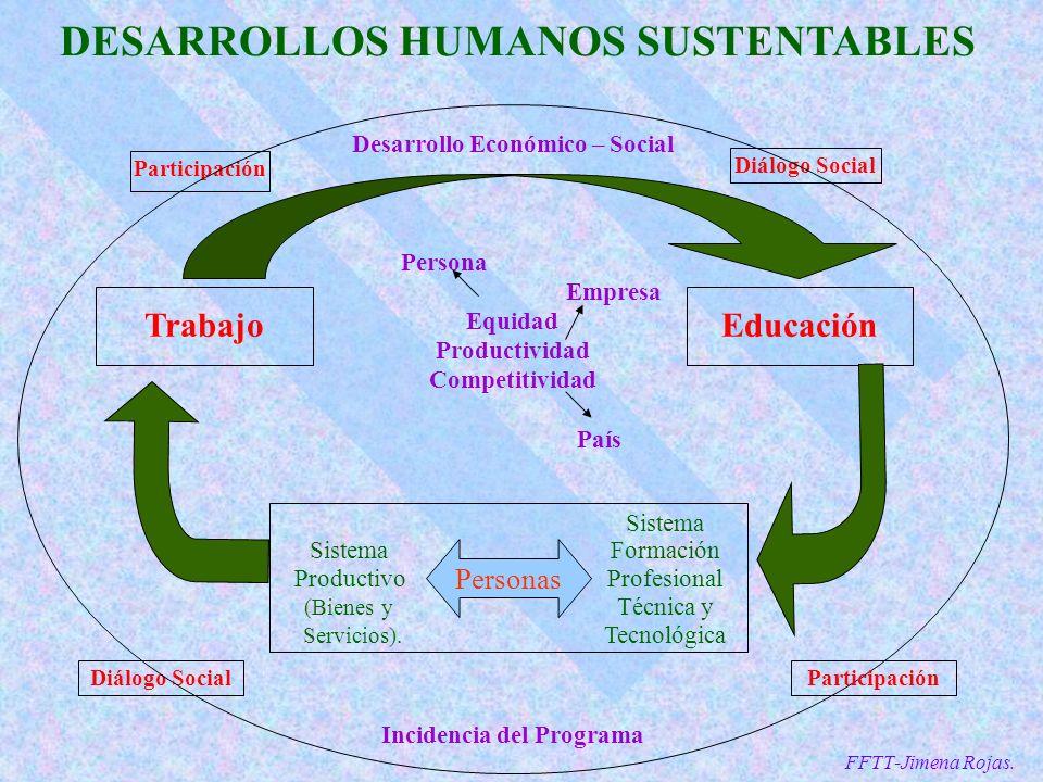 DESARROLLOS HUMANOS SUSTENTABLES Diálogo Social Sistema Sistema Formación Productivo Profesional (Bienes y Técnica y Servicios).