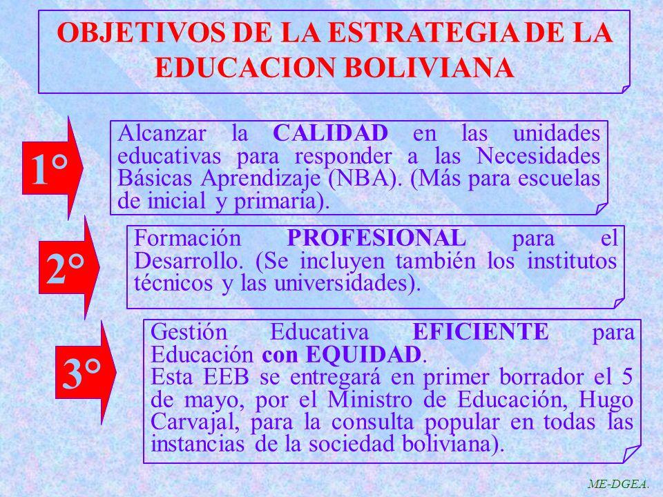 OBJETIVOS DE LA ESTRATEGIA DE LA EDUCACION BOLIVIANA Alcanzar la CALIDAD en las unidades educativas para responder a las Necesidades Básicas Aprendizaje (NBA).