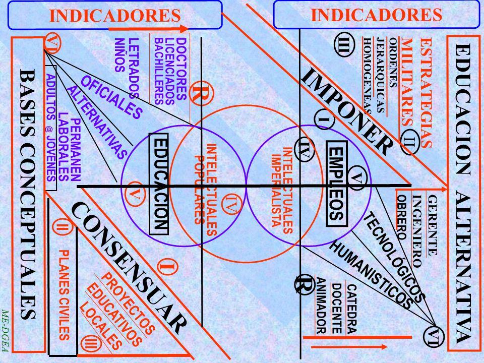 ME-DGEA CONSENSUAR LETRADOS NIÑOS ADULTOS @ JOVENES EDUCACION ALTERNATIVA INDICADORES ESTRATEGIAS MILITARES ORDENES JERARQUICAS HOMOGENEAS III R VI IV V VI II I IMPONER GERENTE INGENIERO OBRERO TECNOLÓGICOS HUMANISTICOS CATEDRA DOCENTE ANIMADOR EMPLEOS INTELECTUALES IMPERIALISTA R BASES CONCEPTUALES OFICIALES ALTERNATIVAS PERMANEN LABORALES INTELECTUALES POPULARES EDUCACION V PROYECTOS EDUCATIVOS LOCALES II PLANES CIVILES I III IV DOCTORES LICENCIADOS BACHILLERES