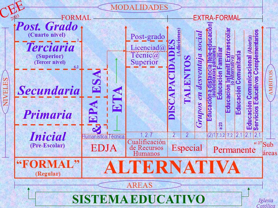 Servicios Educativos Complementarios (Apoyo) Inicial (Pre-Escolar) DISCAPACIDADES (Adicciones) TALENTOS Grupos en desventaja social SISTEMA EDUCATIVO FORMAL (Regular) ALTERNATIVA a: 27 Permanente Especial Cualificación de Recursos Humanos EDJA HumanísticaTécnica 1, 2, 722(2)1 7,3,27,2 2,1 Primaria Secundaria Terciaria (Superior) (Tercer nivel) 6,2 Post.