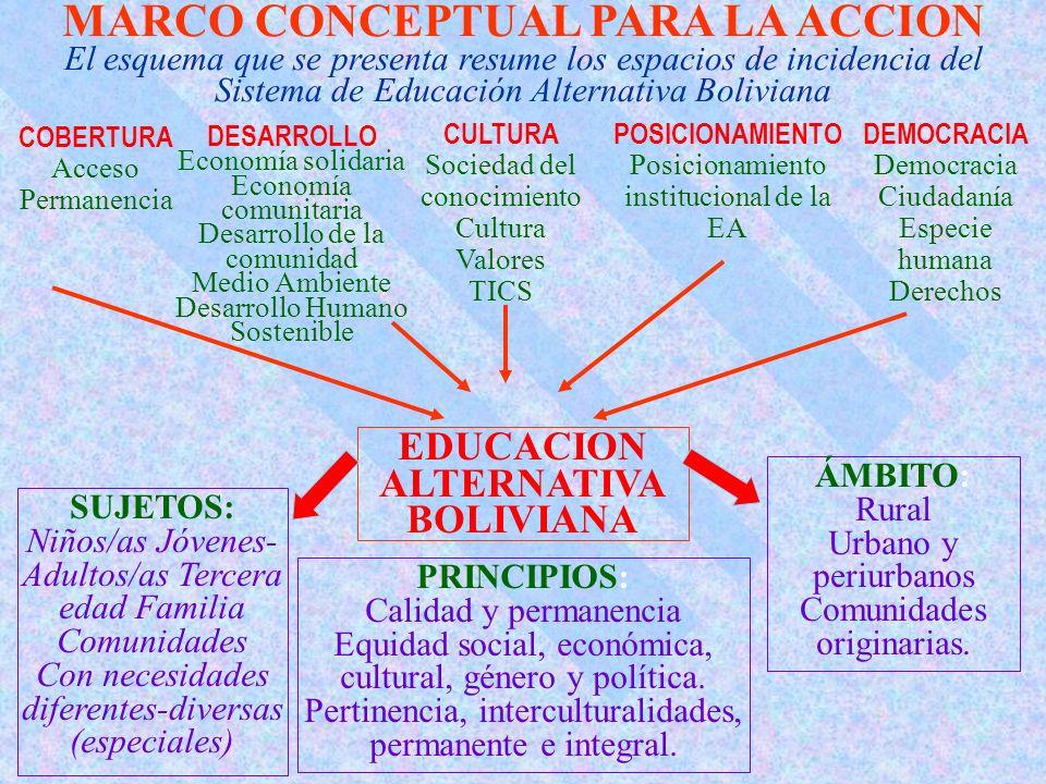 MARCO CONCEPTUAL PARA LA ACCION El esquema que se presenta resume los espacios de incidencia del Sistema de Educación Alternativa Boliviana DEMOCRACIA Democracia Ciudadanía Especie humana Derechos PRINCIPIOS: Calidad y permanencia Equidad social, económica, cultural, género y política.