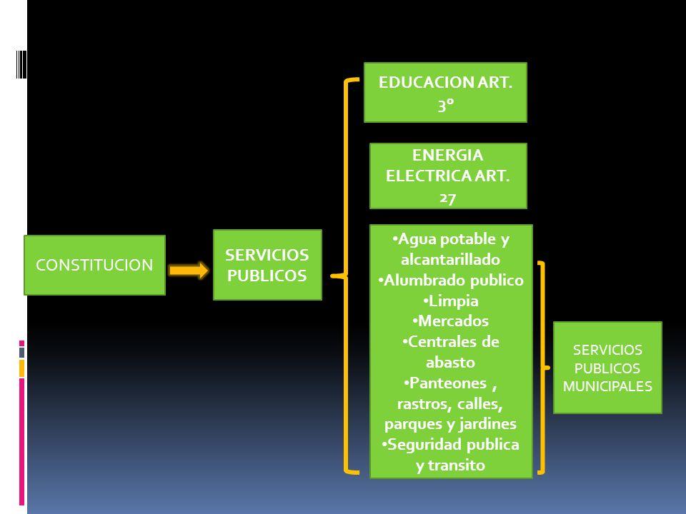 SERVICIOS PUBLICOS EDUCACION ART. 3º ENERGIA ELECTRICA ART. 27 Agua potable y alcantarillado Alumbrado publico Limpia Mercados Centrales de abasto Pan