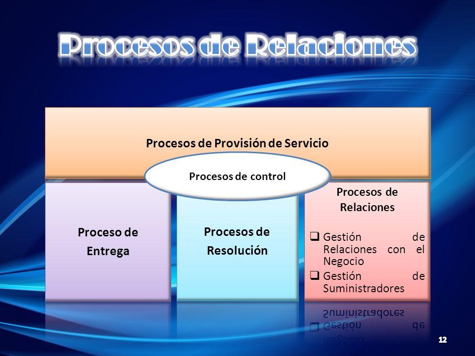 Procesos de control 12
