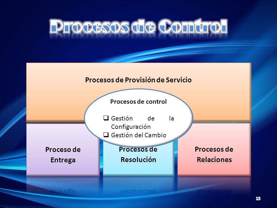 Procesos de control Gestión de la Configuración Gestión del Cambio 15