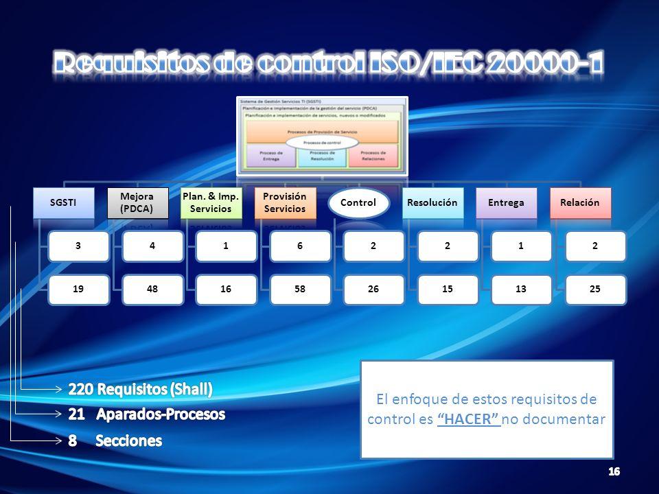 SGSTI 319 Mejora (PDCA) 448 Plan. & Imp. Servicios 116 Provisión Servicios 658 Control 226 Resolución 215 Entrega 113 Relación 225 El enfoque de estos