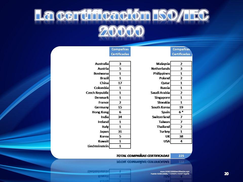 www.ISOIEC20000certificacion.com Fuente ISOIEC20000, * AENOR e itSMF España 20
