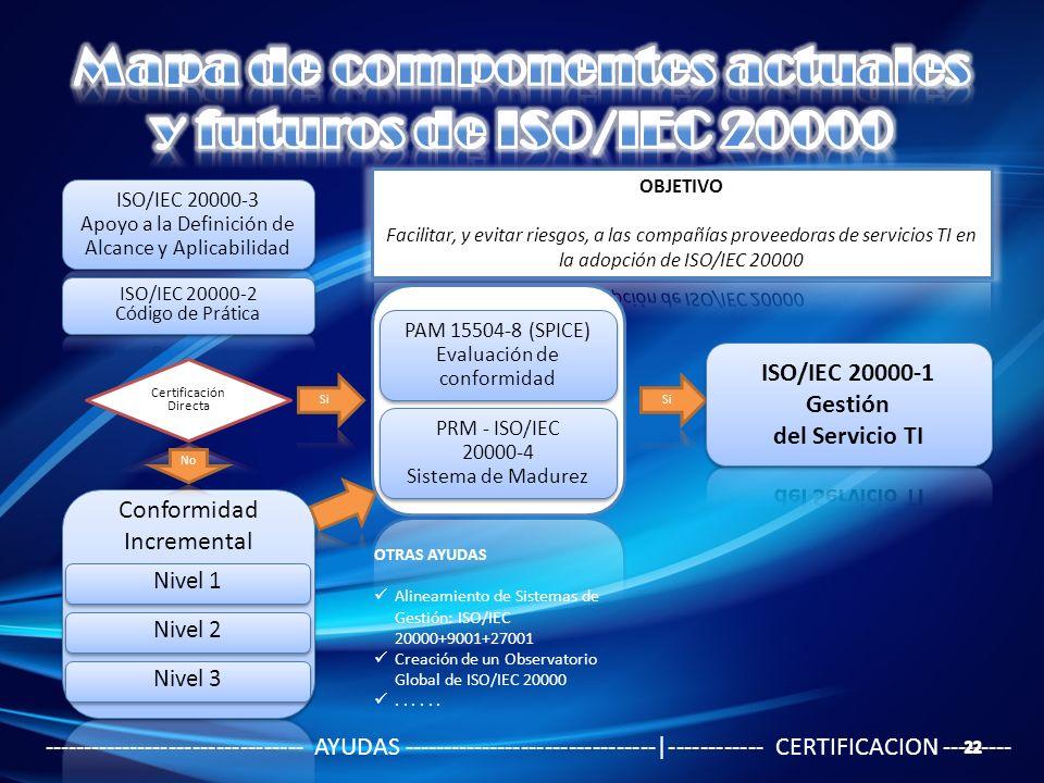 Nivel 1 Nivel 2 Nivel 3 PAM 15504-8 (SPICE) Evaluación de conformidad PAM 15504-8 (SPICE) Evaluación de conformidad PRM - ISO/IEC 20000-4 Sistema de M