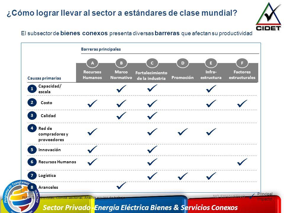 Sector Privado -Energía Eléctrica Bienes & Servicios Conexos El subsector de bienes conexos presenta diversas barreras que afectan su productividad FU