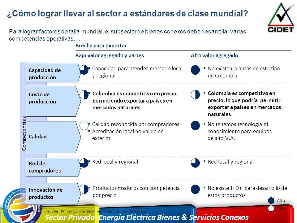 Sector Privado -Energía Eléctrica Bienes & Servicios Conexos Para lograr factores de talla mundial, el subsector de bienes conexos debe desarrollar va